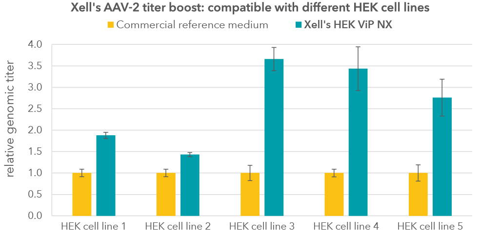 Genomic-titers-in-different-HEK-cell-lines