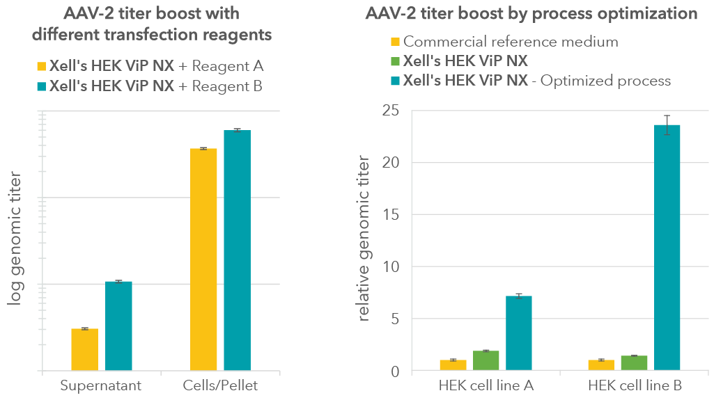 AAV-titers-in-supernatant-vs-cells-and-optimized-process-01kgmqHCYnaYU6E