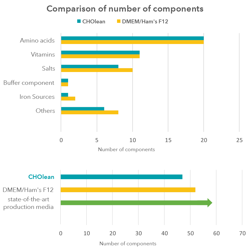 CHOlean-Number-of-Components