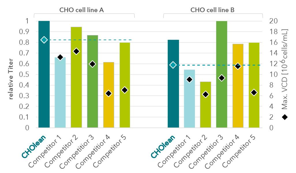 Figure 3: CHO cell culture medium
