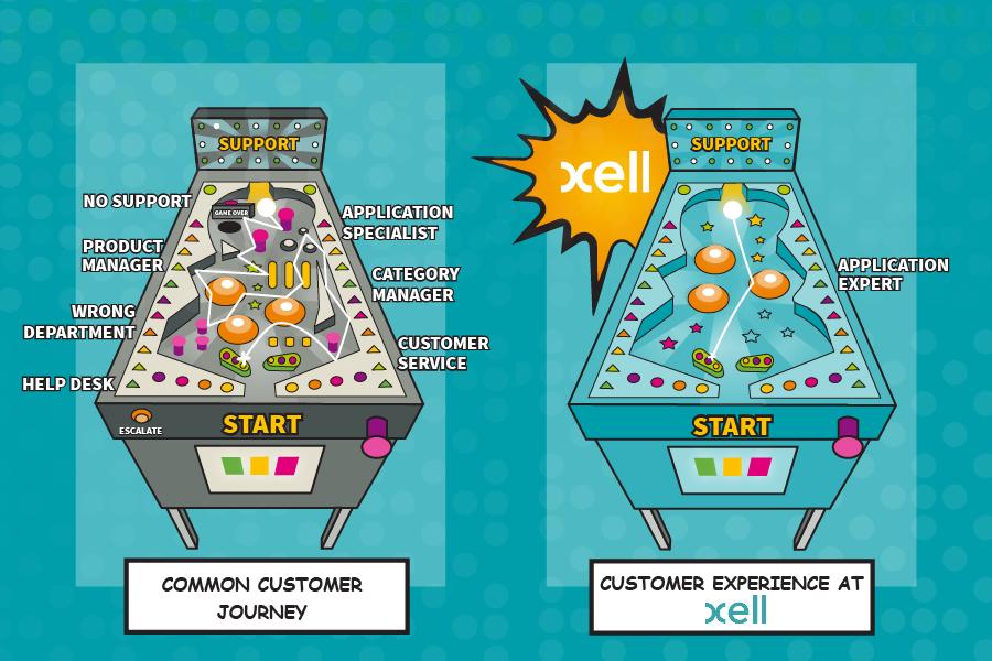 Customer Experience at Xell