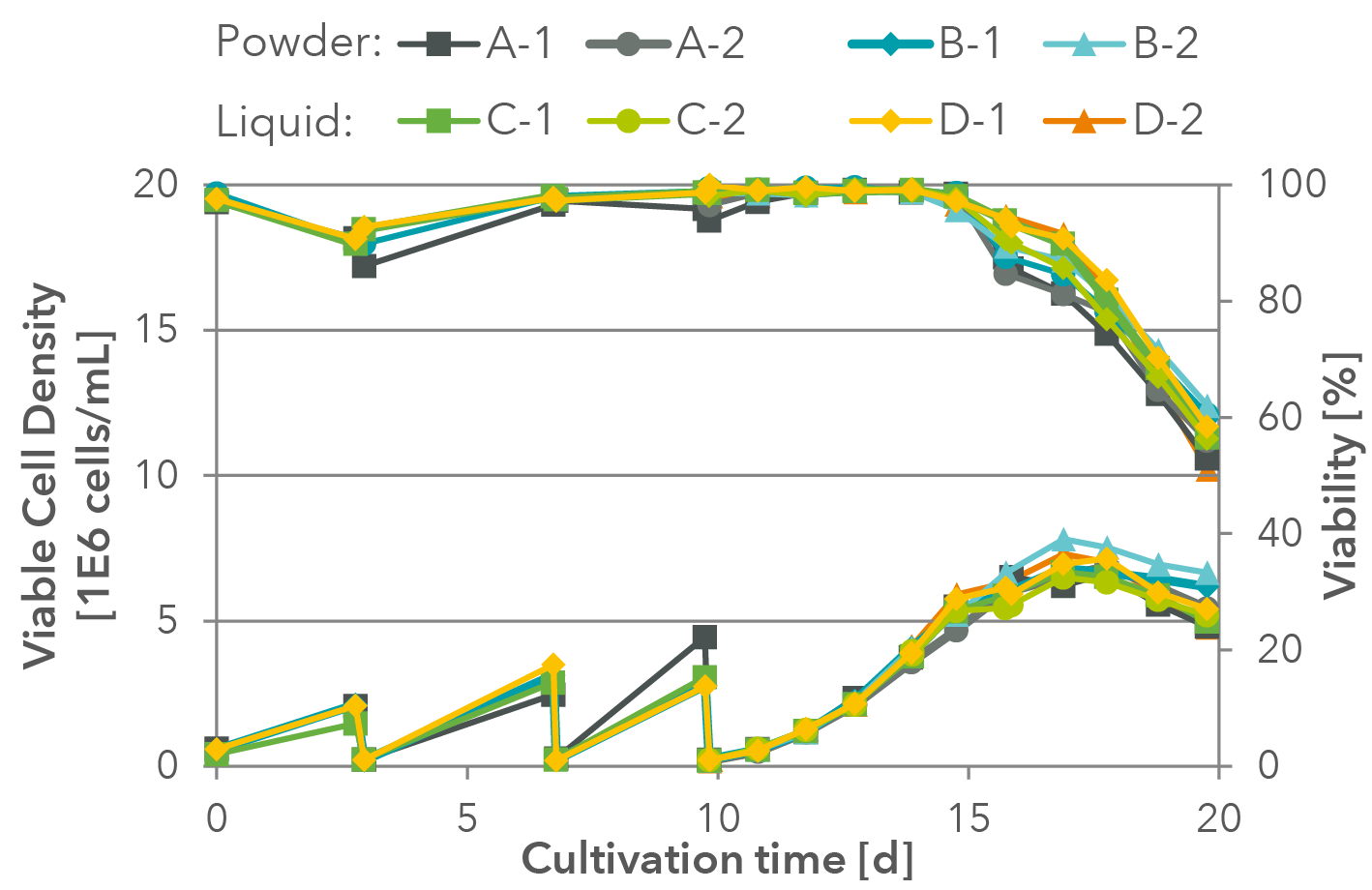 Example of a successful growth test for the transfer of the liquid medium formulation into powder production.