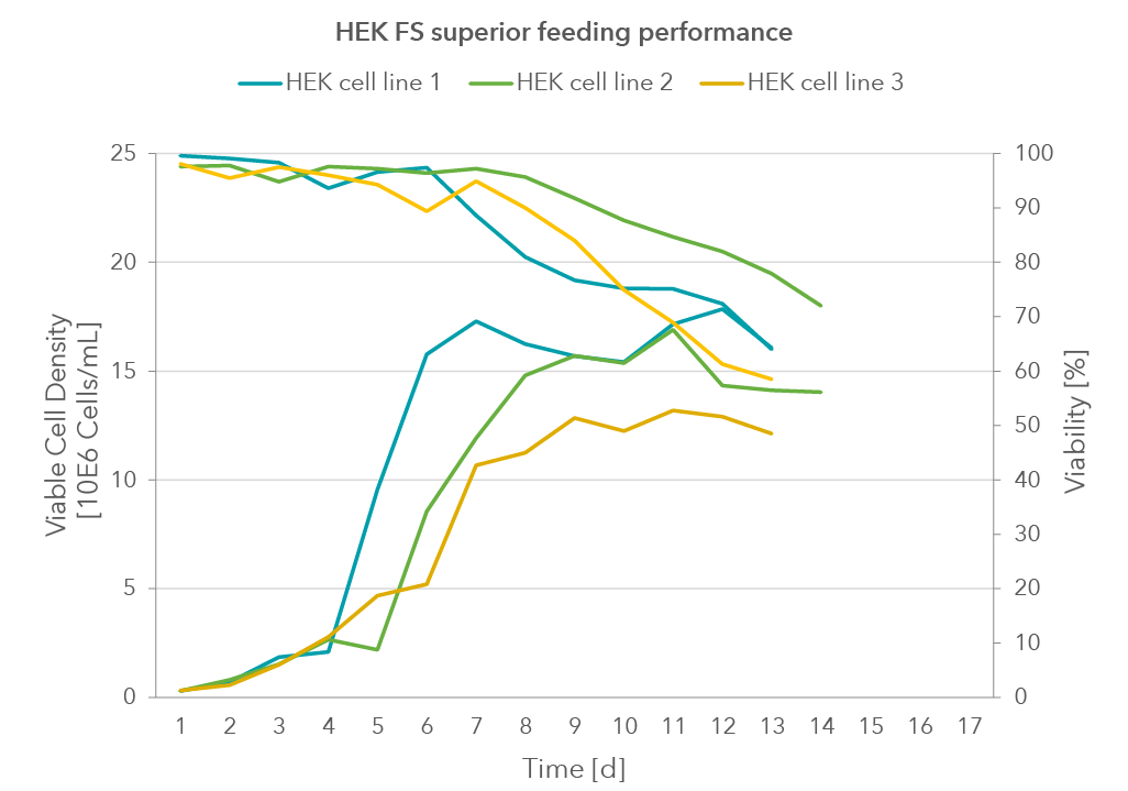 Figure. 2 HEK FS Performance