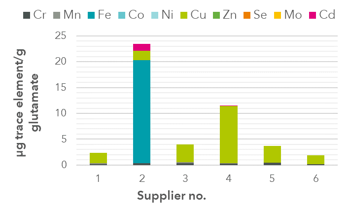 Impurities found in Glutamate