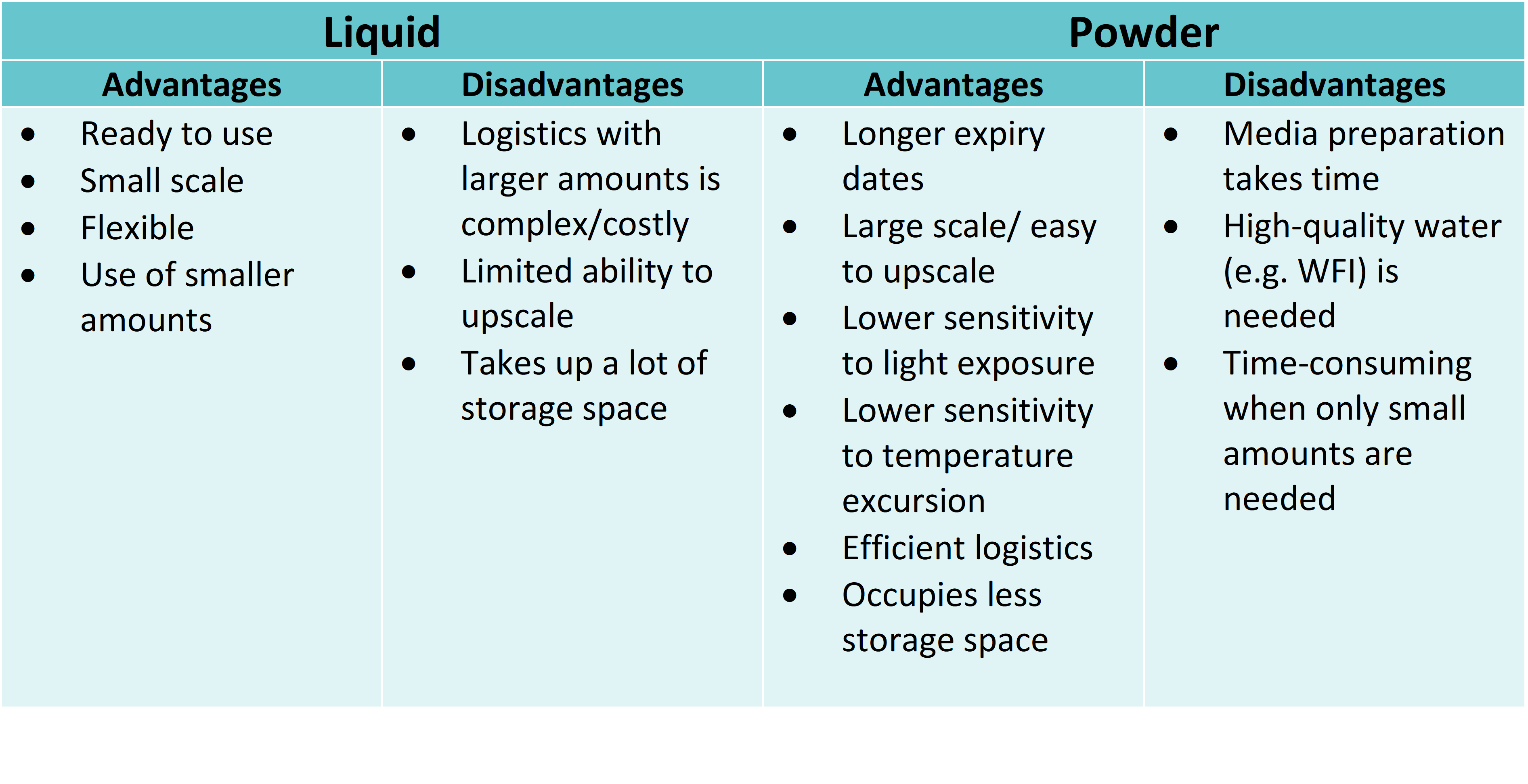 Table. 1 Advantages and disadvantages of liquid and powdered media.