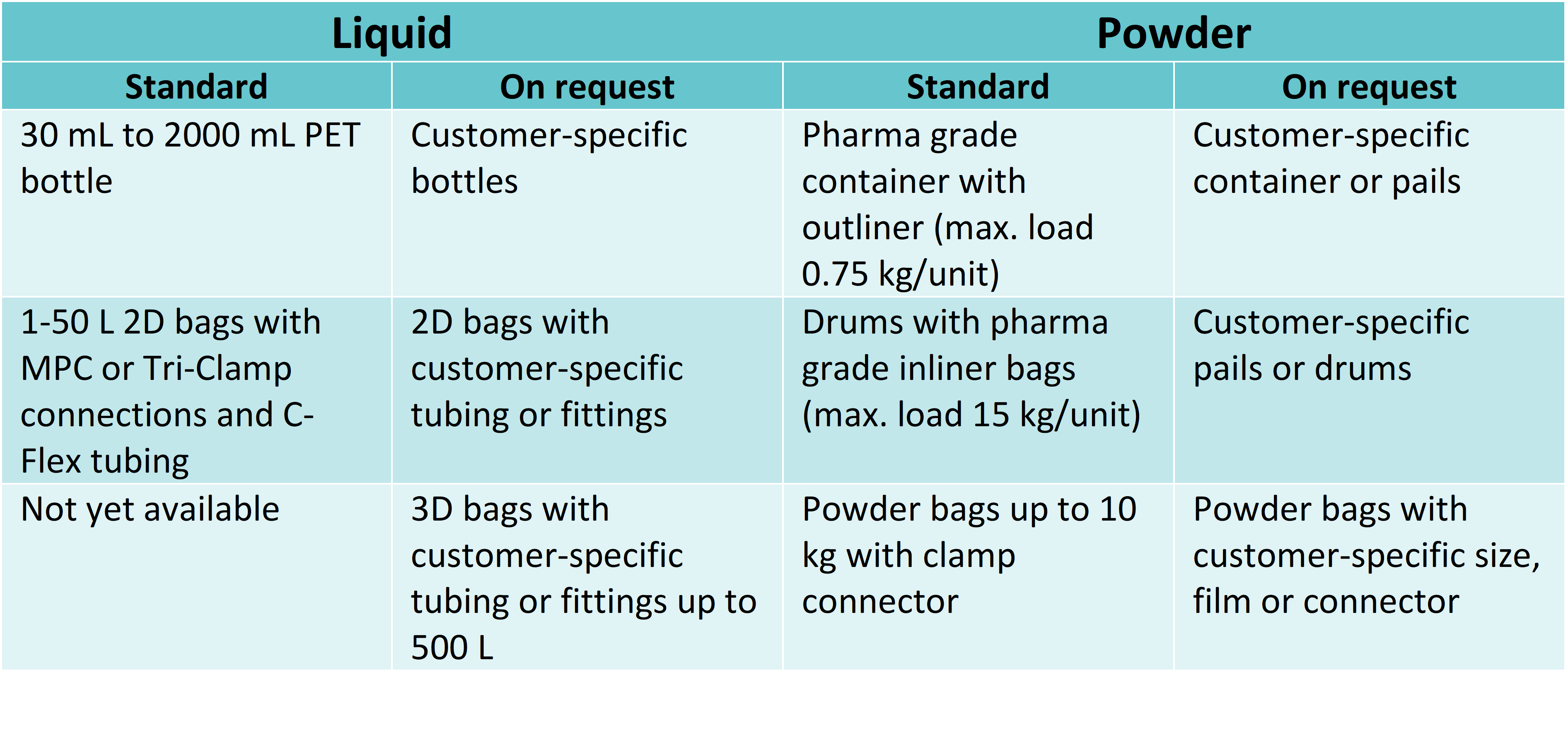 TABLE 1 Options for packaging liquid and powdered media.