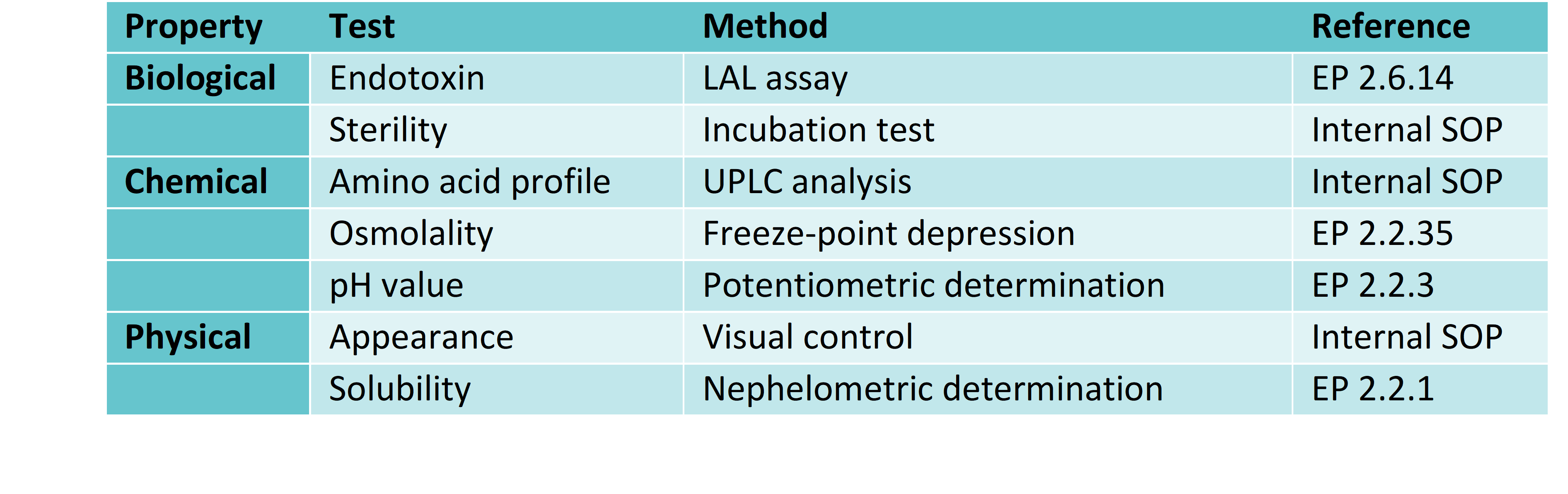 Figure. 1 Overview of standard analytical tests performed on liquid products.