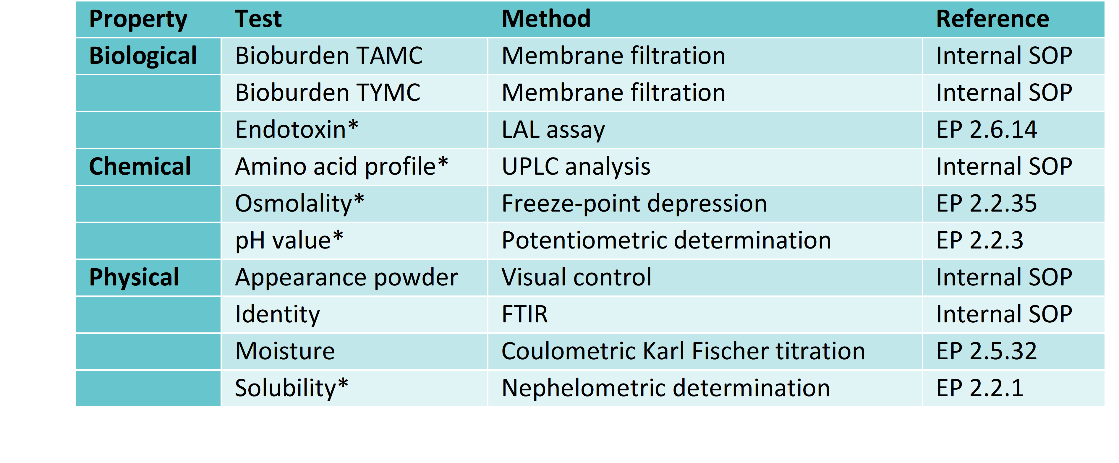 Table. 2 Overview of standard analytical tests performed on dry-powdered products.