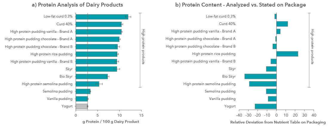 Figure 2: Xell's Protein Analysis results