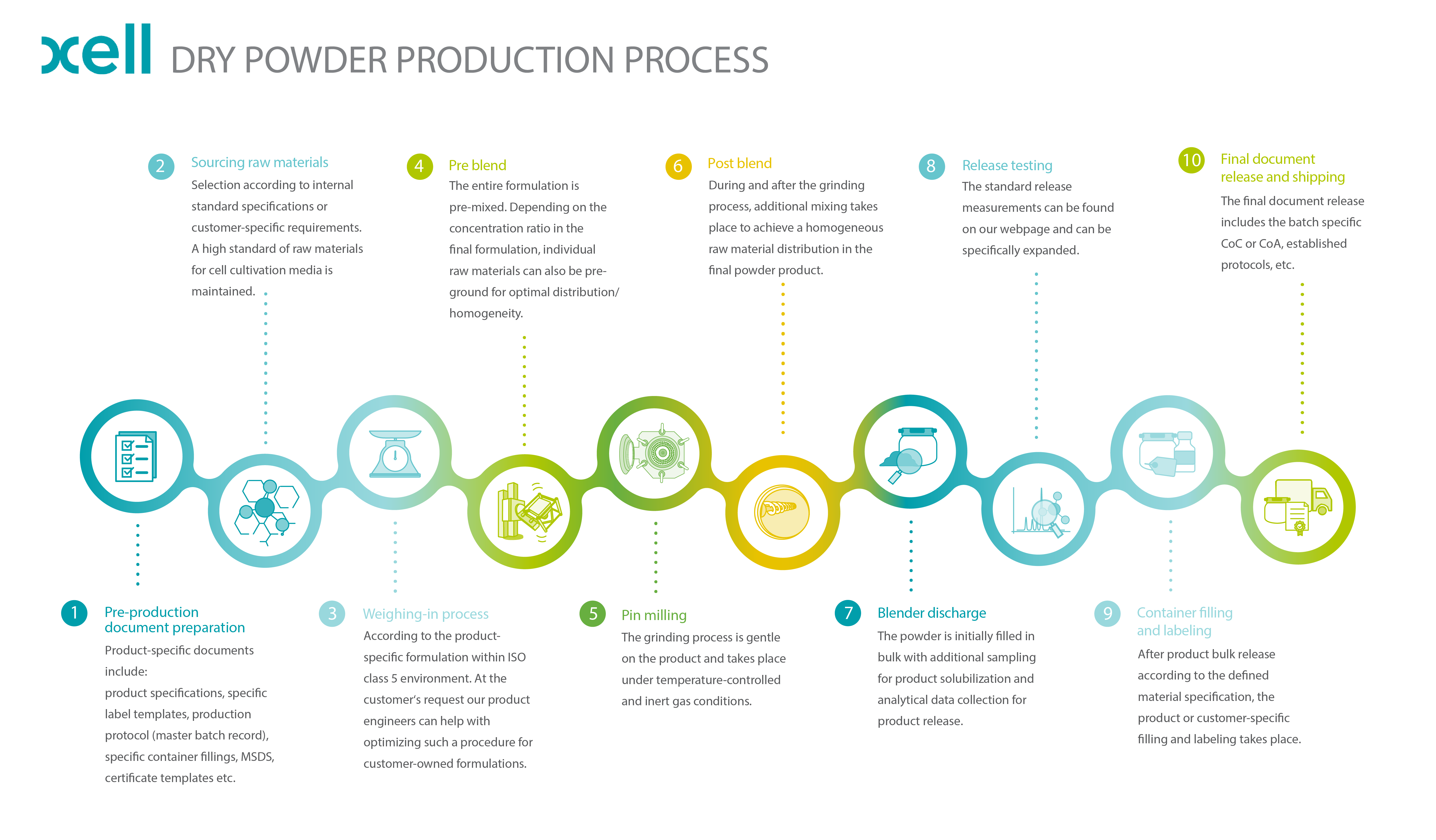 Xells Dry Powder Production Process explained